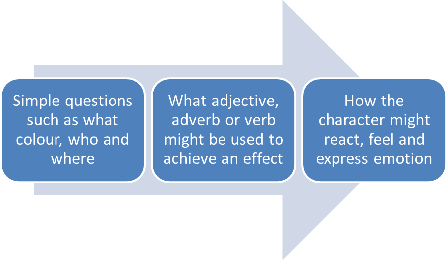 Simple questions such as what colour, who and where --> What adjective, adverb or verb might be used to achieve an effect --> How the character might react, feel and express emotion